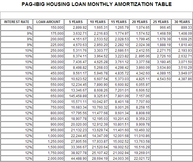 Monthly Amortization Table of Pag-IBIG Housing Loan